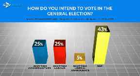 STV poll general election 2017 by Ipsos Mori shows voting intentions