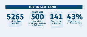 Scotland: Routine testing is the key to early treatment.