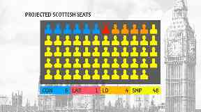 Projected seats STV poll November 28 2019.