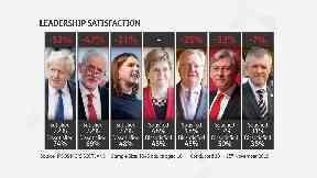 Leadership satisfaction STV poll November 28 2019.