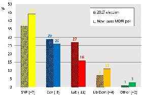 rob johns graph 29 November 2019