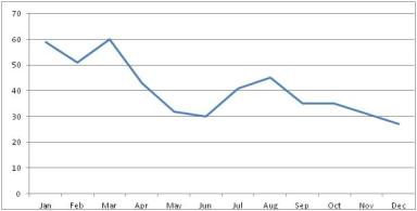 Months of birth (line)