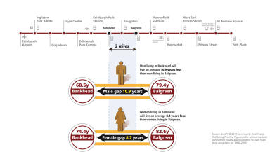 Graphic showing life expectancy changes between Balgreen and Bankhead in Edinburgh. From NHS.