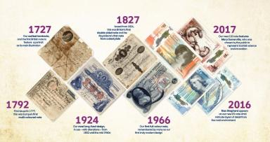 History of the RBS bank notes.