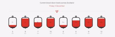 Blood donors: Thousands needed to keep up weekly stocks.