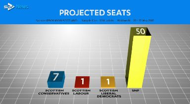 STV general election 2017 poll by Ipsos Mori, projected seats