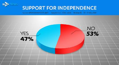 STV poll on support for independence ahead of general election 2017
