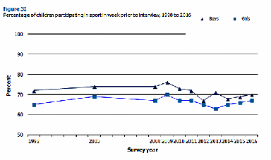 Sport: Number of boys participating has fallen since 2008.