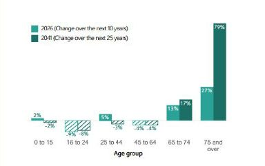 Population: Over-75s fastest-growing group.