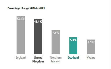 Figures: Wales will see slowest rate of population growth.