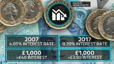 Savers earnt much more in interest in 2007 than they are in 2017.
