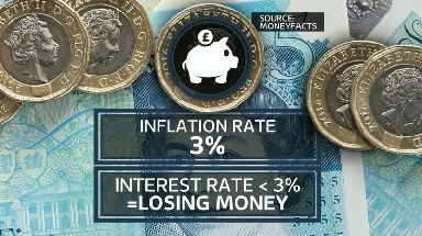 Savers are losing money in real terms due to low interest rates and higher rates of inflation.