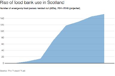 Food bank use chart