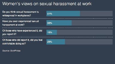 Survey: Some 47% of women also said they had been harassed outside of work.