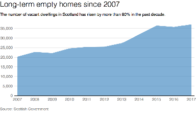 Empty homes: 80% rise in figures since 2007.