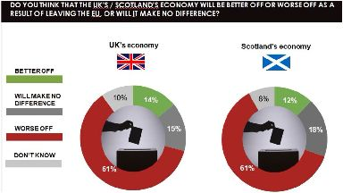 Gloomy: The vast majority of Scots think Brexit will damage the economy.