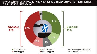 No thanks: Only 41% of Scots want a second independence referendum.