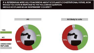Independence: If a referendum was held tomorrow the No side would win again.
