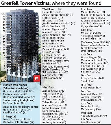Grenfell Tower victims, where they were found.
