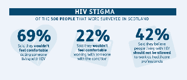 Stigma: Still surrounds people with HIV.
