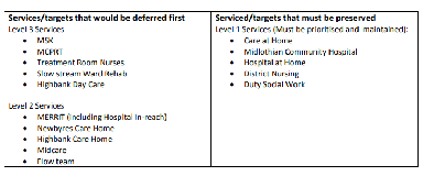Contingency plans drawn up by NHS Lothian.