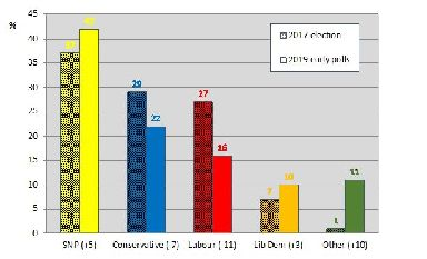 How the polls suggest Scotland will vote on December 12.