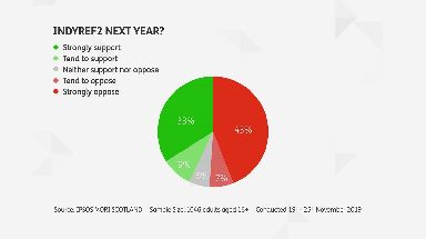 Support for indyref2 next year STV poll November 27 2019.