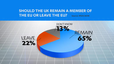 Ipsos MORI European Union poll showing support among Scots for staying in the UK. Image from STV graphics. Uploaded