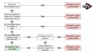 Emergency loan B